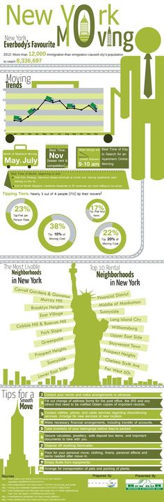 Moving can be stressful enough, but moving to a new city can be even tougher. This infograhic offer great tips on how to move to and live in New York City