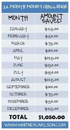 We're taking the 12 Month Money Challenge from Clark Clark Clark Cl… – Finance tips, saving money, budgeting planner Ways To Save Money, Money Tips, Money Saving Tips, Money Savers, Money Plan, Savings Challenge, Money Saving Challenge, Planning Budget, Budgeting Money