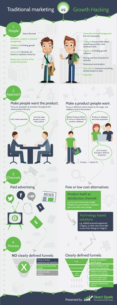 growth hacking infographic #growth #growthhacking #growthhacker #marketing #leads #customers #traffic #digitalmarketing #startups #business #success