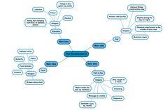 Board Brainstorm Ideas