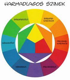 színkör_harmadlagos_szinek Diy And Crafts, Mandala, Chart, Colours, Drawings, Preschool, Paintings, Food, Food