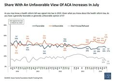 Suddenly, Obamacare is more unpopular than ever - The Washington Post