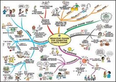 Map of behaviour change for combating climate change