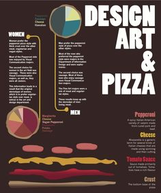 DESIGN, ART & PIZZA infographic