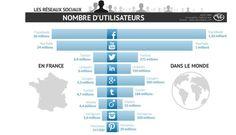 Infographie : Nombre d'utilisateurs des Réseaux Sociaux en France VS Monde > (MAJ : Août 2014) #SocialMedia #CM