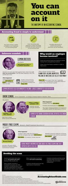 Want to learn about the anatomy of an accounting scandal? Check out the infographic below to learn about some of the most infamous accounting scandals. Forensic Accounting, Accounting Basics, Accounting Humor, Accounting And Finance, Accounting Software, Professional Accounting, Bookkeeping Course, Bookkeeping Business, Infographic