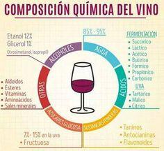 Hoy, en el #DiaMundialDelAgua ¿sabías cuánto Agua contiene nuestro #VinoTinto ?  Esta Infografía resuelve tus dudas ¡Buenas Noches!