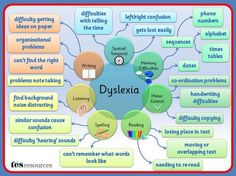 Thanks To Dyslexic Kids For This Great Snapshot Of Different Ways Dyslexics Experience Learning