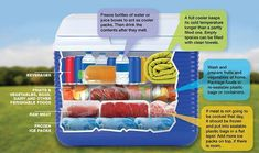 How to Pack an Insulated Cooler, a how-to from the ATCO Blue Flame Kitchen. How to Pack an Insulated Cooler, a how-to from the ATCO Blue Flame Kitchen. Camping Bedarf, Camping Packing, Camping Games, Camping Outfits, Camping Stove, Camping Checklist, Camping Essentials, Camping With Kids, Camping Equipment