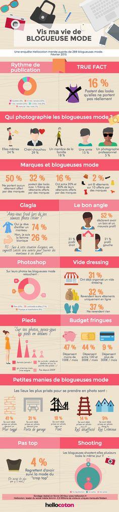 L'infographie du jour : à quoi ressemble la vie d'une blogueuse mode ? - Grazia