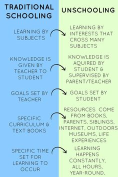 traditional-vs-unschooling (1) we are not unschoolers but after reading this article I can see how we do use a lot of the same methods. Well laid out.