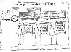Polish Language, Back To School, Teacher, Notes, Education, Comics, Learning, Google Search, Diy