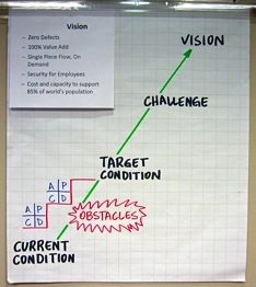 How to create a value stream map mapping your value stream vsm totyota kata sciox Choice Image