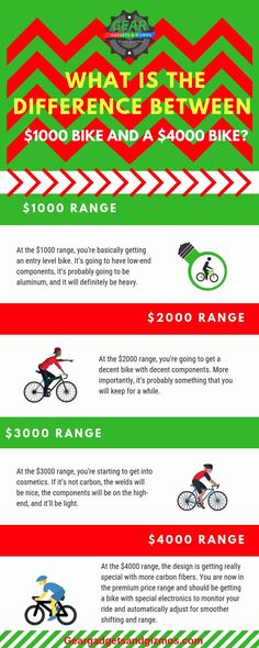 What is the difference between $1000 bike and a $4000 bike? ebike electric bicycle | electric vehicle | electric bike bicycles | electric scooter |  #electricbike #electricbicycle #fattirebike