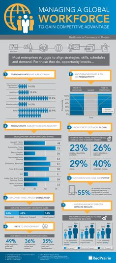 """Employee Engagement Drives Productivity - 84% of """"Highly Engaged"""" employees feel they positively impact product quality, but only 14% of employees are highly engaged. This #infographic can help foster engagement and competitive advantage."""