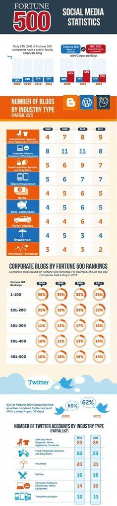 #Infografico como as 500 maiores empresas do mundo utilizam as redes sociais (parte 1)