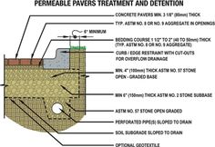 11 Awesome Detail L Paving L Drainage Images Landscape