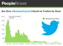 #RomneyEncore mentions by hour on Twitter. Data by Peoplebrowsr, chart by iCharts.