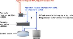 Brief overview of how caching works.