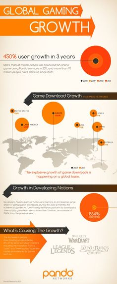 This infographic presents the rsults of a study on the growth of free-to-play online games between 2009 and 2011. #infographic #stats #2011
