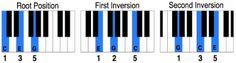 Chord Inversions Piano