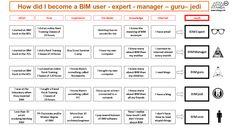 BIM Guru Building Information Modeling, Autocad, How To Become, Engineering, Knowledge, Management, Career, Architecture, Construction