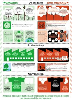 Benefits of Organic Cotton Info graphic - from The Soil Association