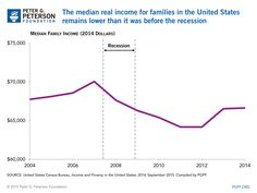 The U.S. Census Bureau recently released its latest report on income and poverty in the United States, which includes a wide range of data and insights on the state of the nation's economic well-being. From today's chart: The median real income of US families is lower today than it was before the recession.