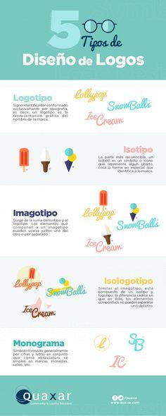 Cinco tipos de #Diseño de #Logos Solemos utilizar el término Logo para…