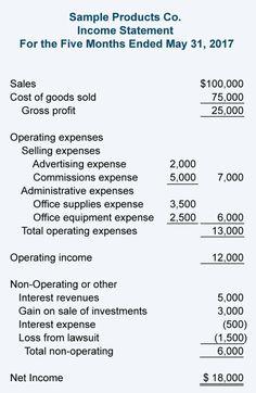 Accounting Notes, Accounting Basics, Bookkeeping And Accounting, Accounting And Finance, Accounting Major, Bookkeeping Training, Accounting Classes, Accounting Principles, Profit And Loss Statement
