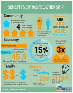 There are plenty of great reasons to buy a home. #RealEstate #Finance