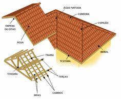 Curso Passo a Passo Construção de Telhados: Curso Passo a Passo Construir Telhados Roof Design, House Design, Framing Construction, Small Space Interior Design, 3d Modelle, Tuile, Roof Tiles, Technical Drawing, Civil Engineering