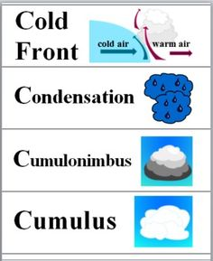 Weather - Science Word Wall Cards (Grades 3-6)