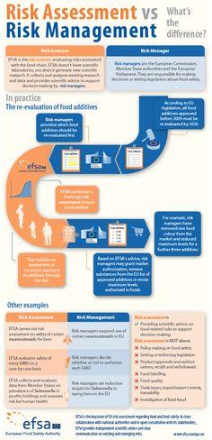 EFSA Risk management