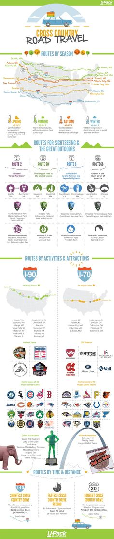 Use this info to plan your cross country road trip by route, travel time…