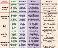 German Verbs: Conjugation & Examples – Language Step By Step German Grammar, German Words, German Verb Conjugation, Reflexive Verben, Deutsch Language, Study German, Teaching French, Teaching Spanish, German Language Learning
