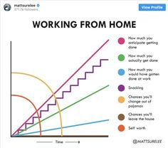 Coronavirus Quarantine Graphs That Explain How We're All Feel Right Now Funny Memes, Hilarious, How To Introduce Yourself, How To Make, Instagram Artist, Snacks For Work, Can't Stop Laughing, Tumblr Posts, Just For Laughs