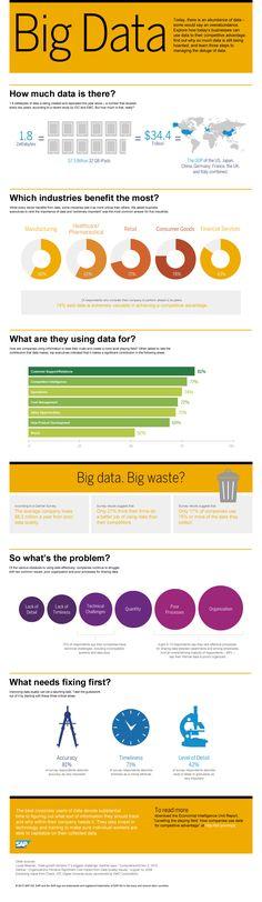 Para qué se usa el Big Data. #Data #BigData #Inforgrafia