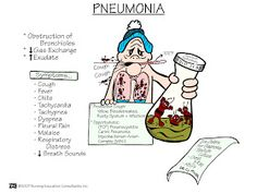 Nursing School: Medical Surgical Nursing Mnemonics - Pneumonia