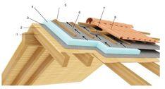 2 Bedroom House Plans, Roof Insulation, Door Gate Design, House Blueprints, Roof Design, Wood Plans, House Roof, Wood Construction, Cladding