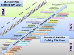 The Itil V3 Service Lifecycle Model It Service