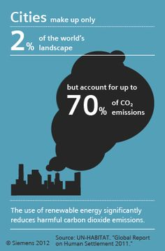 The use of renewable energy significantly reduces harmful carbon dioxide emissions