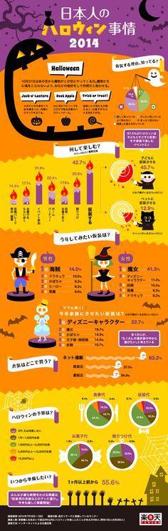 日本人のハロウィン事情2014