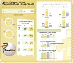 Las preferencias de los colombianos a la hora de comer #Restaurantesybares vía @larepublica_co