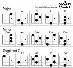 warm up chords for ukulele - Google Search