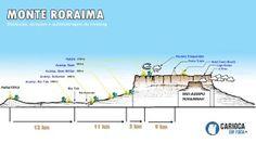 Quilometragem e preparo físico no trekking Monte Roraima