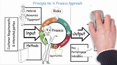 Seven Quality Management principles simplified - YouTube