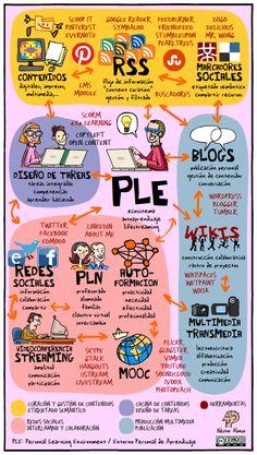 Ejemplo de un entorno personal de aprendizaje (PLE) #infografia #infographic #education