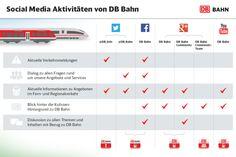Die Deutsche Bahn - ein in der Anfangsphase hart gebeutelter Social-Media-Pionier. Hier kann man nochmal schön nachlesen, wie die Entwicklung vom Chef-Ticket (2010) und den damit verbundenen Erfahrungen und Erkenntnissen hin zu einem ausgefeilten, gut genutzten Service- und Dialog-Angebot vonstatten ging.
