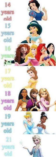 ha idade de todas as princesas